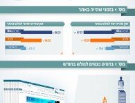 bizportal infographics